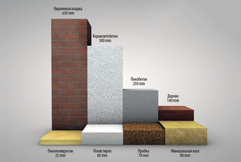 Сравнение ППУ с другими материалами